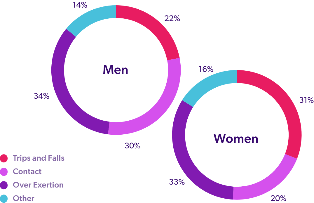 workplace-injury-causes-by-gender-pie-chart